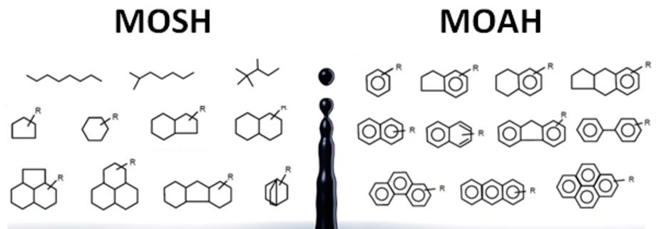 MOSH-MOAH.de - Contaminants